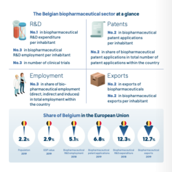 The Belgian biopharmaceutical sector at a glance